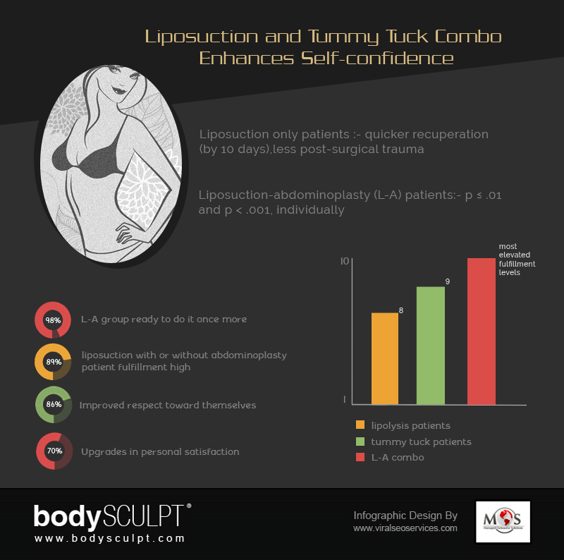Liposuction and Tummy Tuck Combo - Infographics