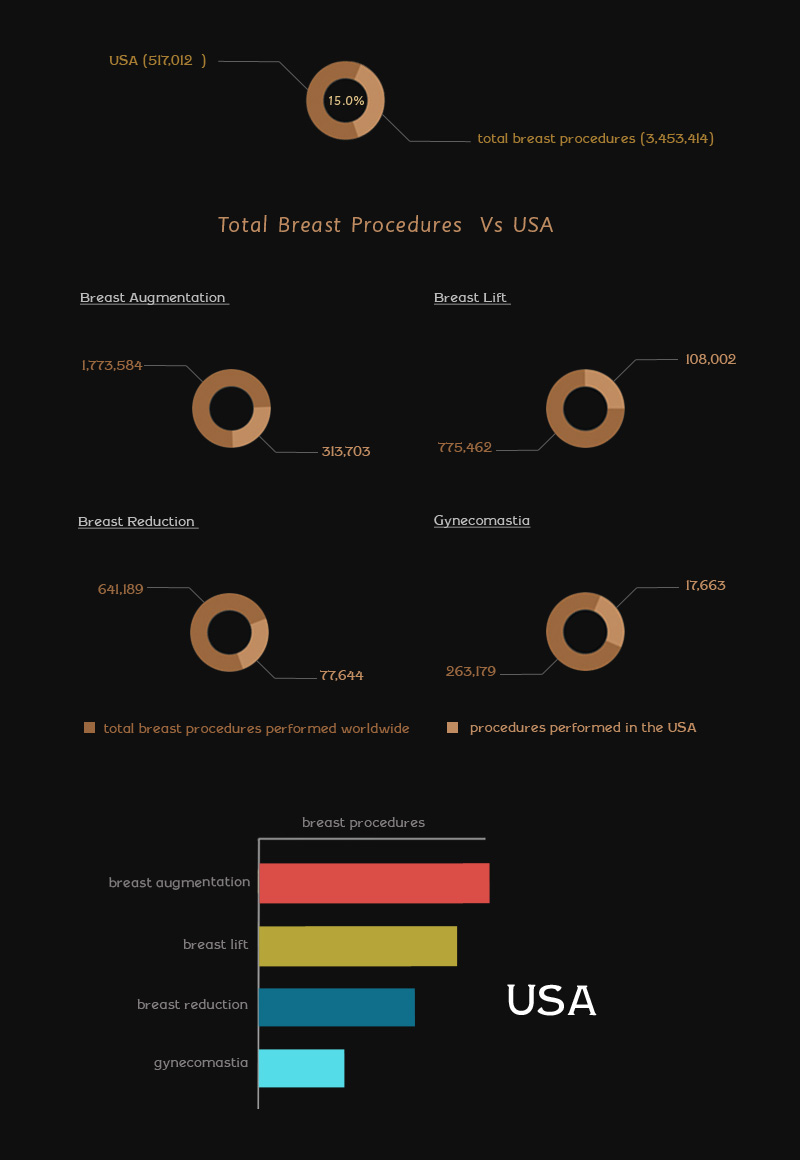ISAPS Report: USA Tops the List of Total Breast Procedures