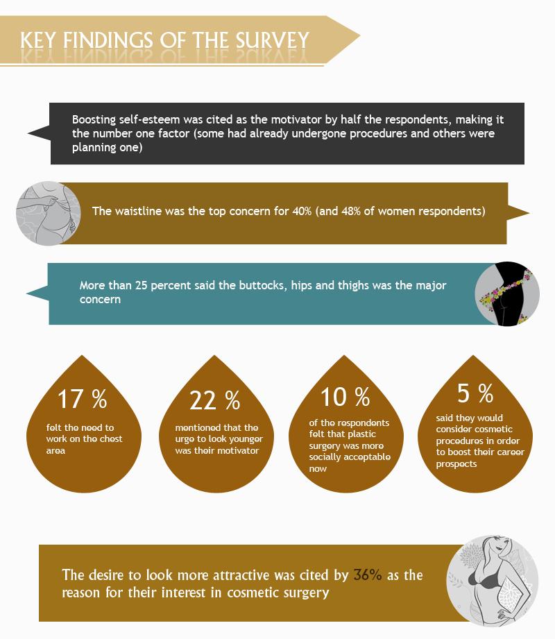 Cosmetic Slimming Procedures