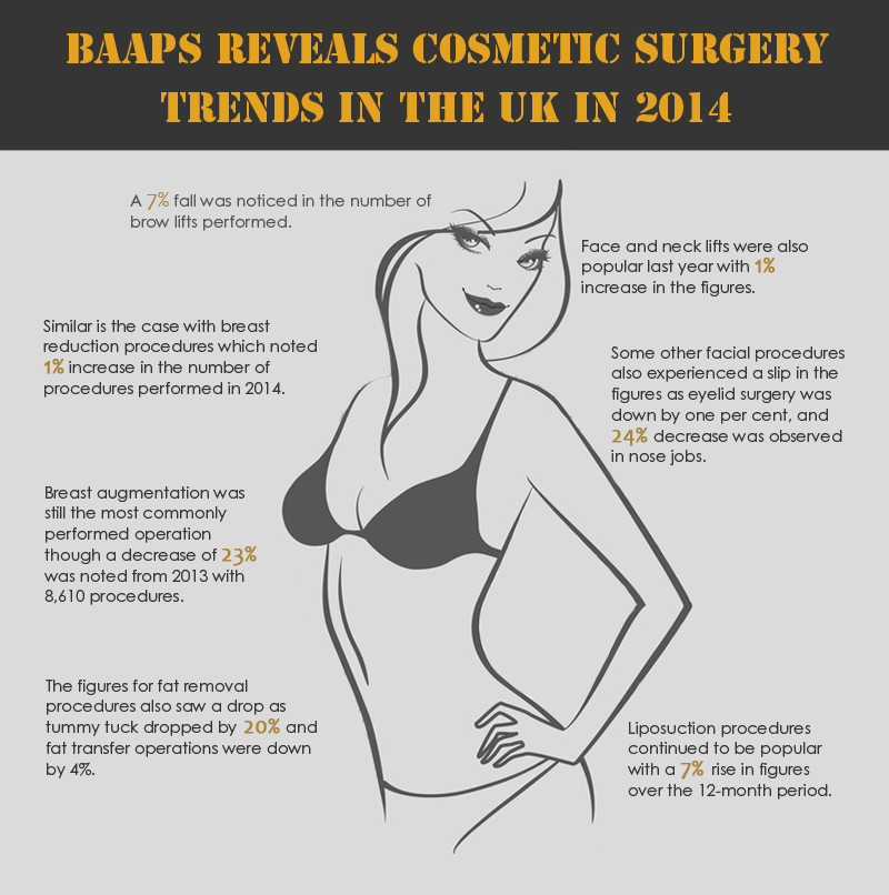 Cosmetic Surgery Trends in the UK in 2014