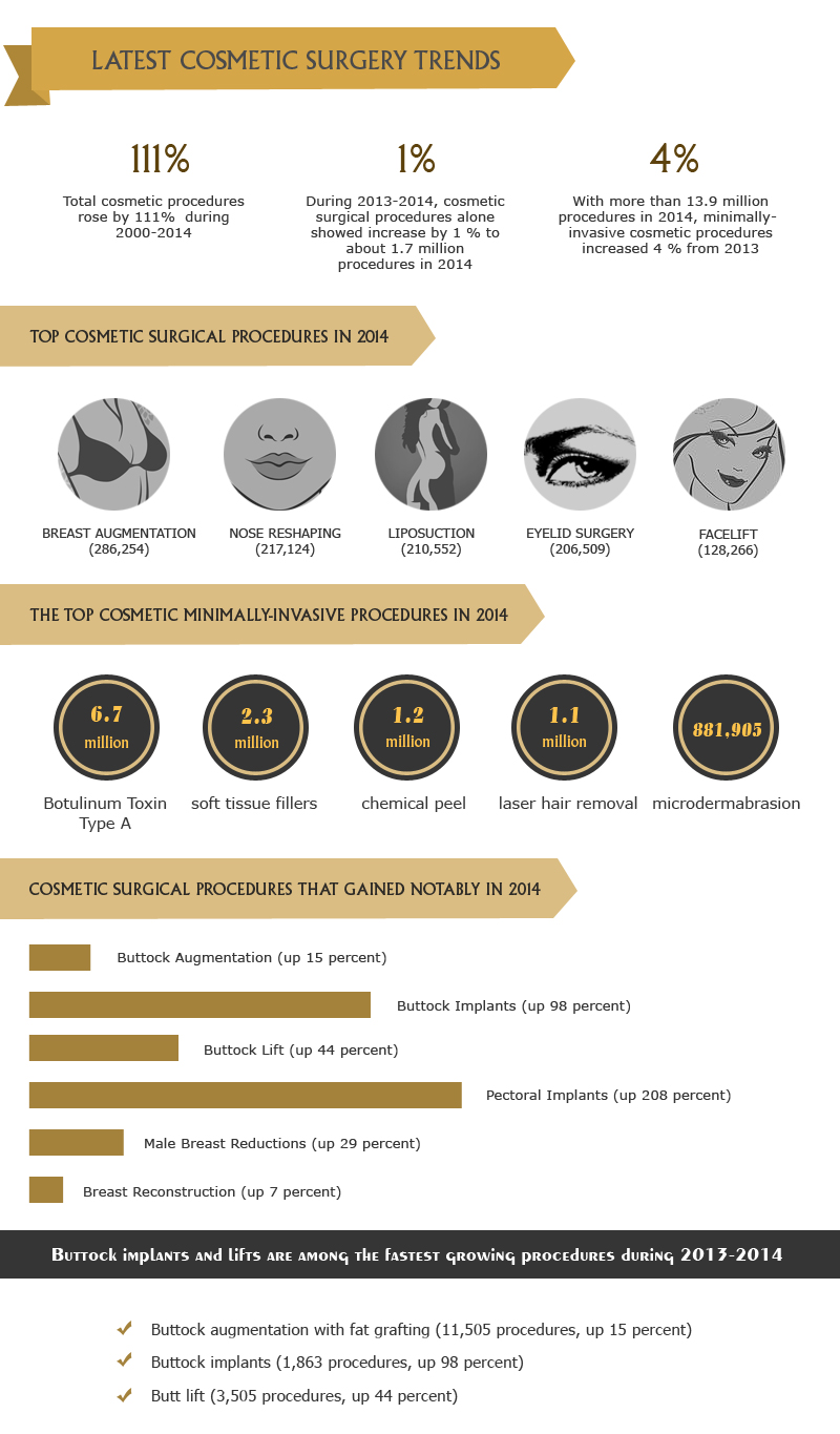 Growing Popularity of Cosmetic Surgery