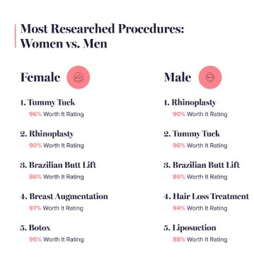 most researched procedures