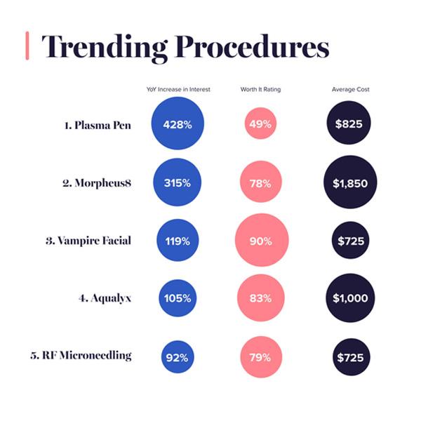 trending procedure